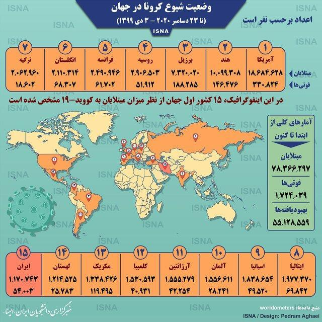 آمار کرونا در دنیا تا 3 دی (اینفوگرافیک)